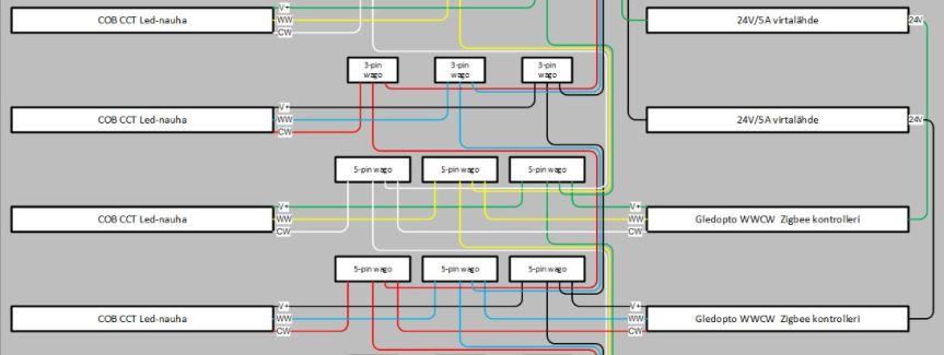 Led-nauha portaisiin – osa1
